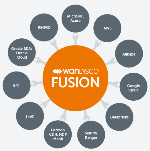 WANdisco Fusion's plug-in architecture is highly flexible.