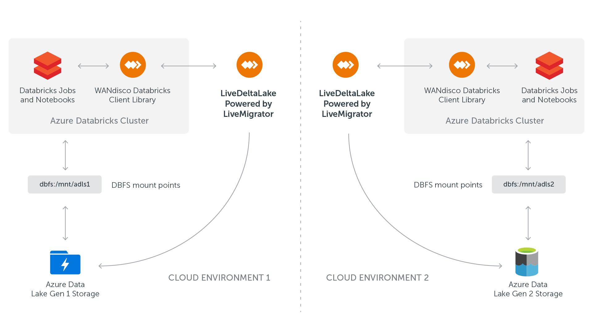 Hadoop/Hive to Databricks with Live Analytics