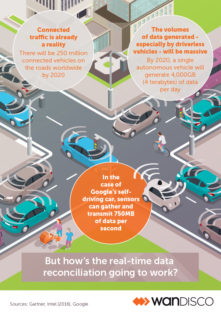 Goodbye gridlock: how to keep traffic moving with continuous data replication